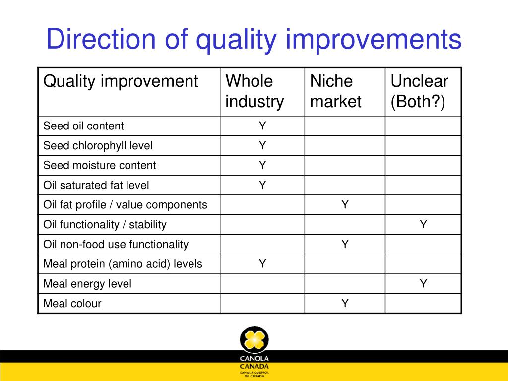 Direction of quality improvements