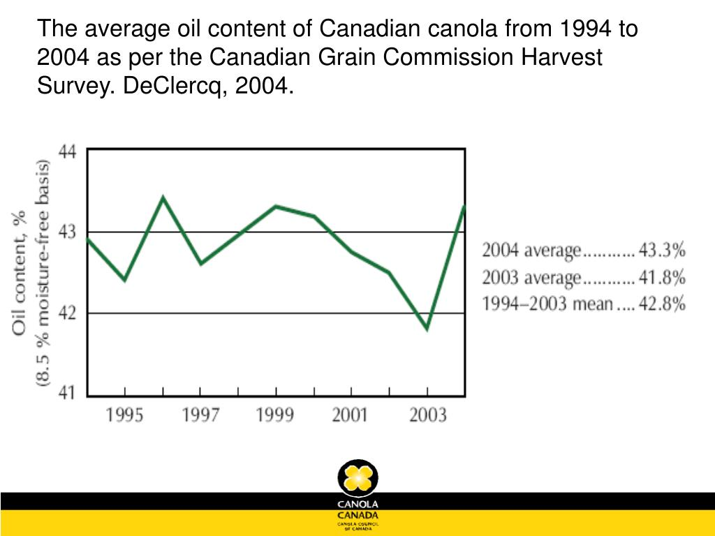The average oil content of Canadian canola from 1994 to 2004 as per the Canadian Grain Commission Harvest Survey. DeClercq, 2004.