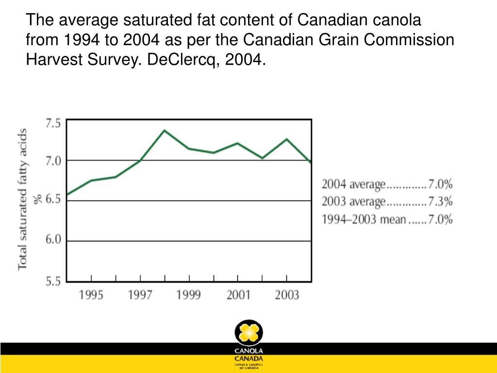 The average saturated fat content of Canadian canola from 1994 to 2004 as per the Canadian Grain Commission Harvest Survey. DeClercq, 2004.