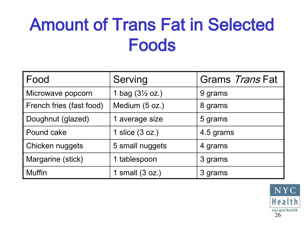 Amount of Trans Fat in Selected Foods