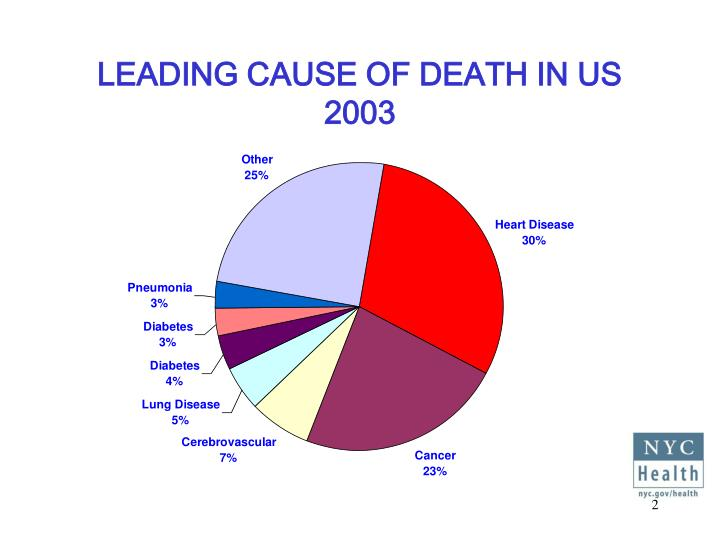 Leading cause of death in us 2003