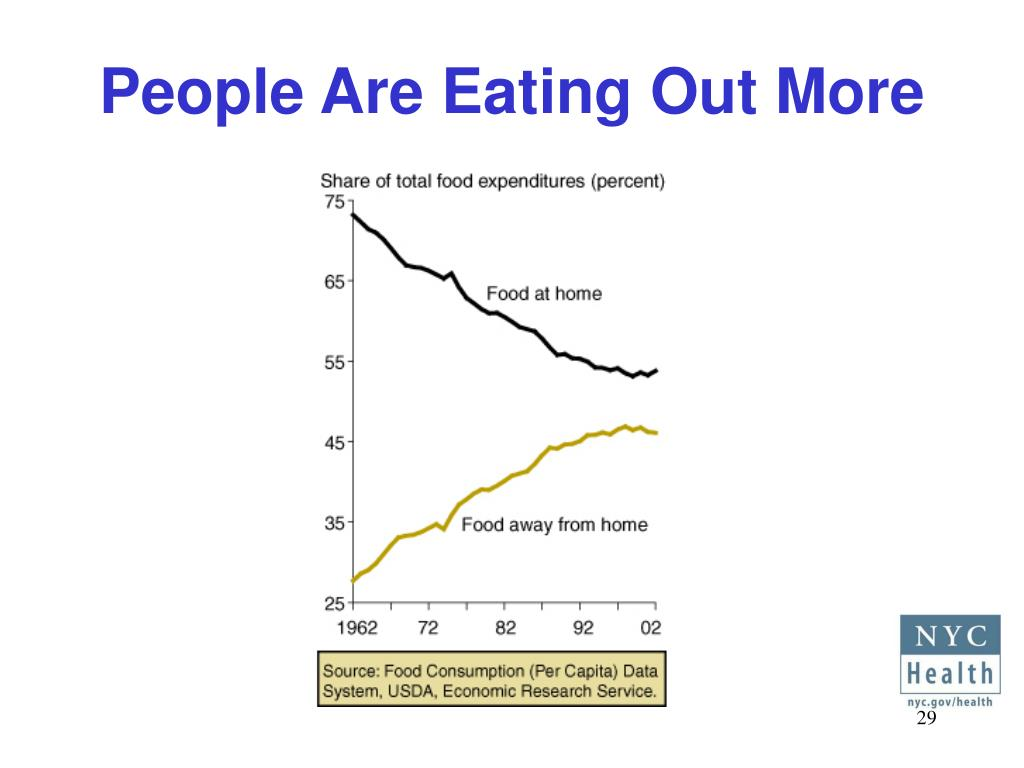 People Are Eating Out More