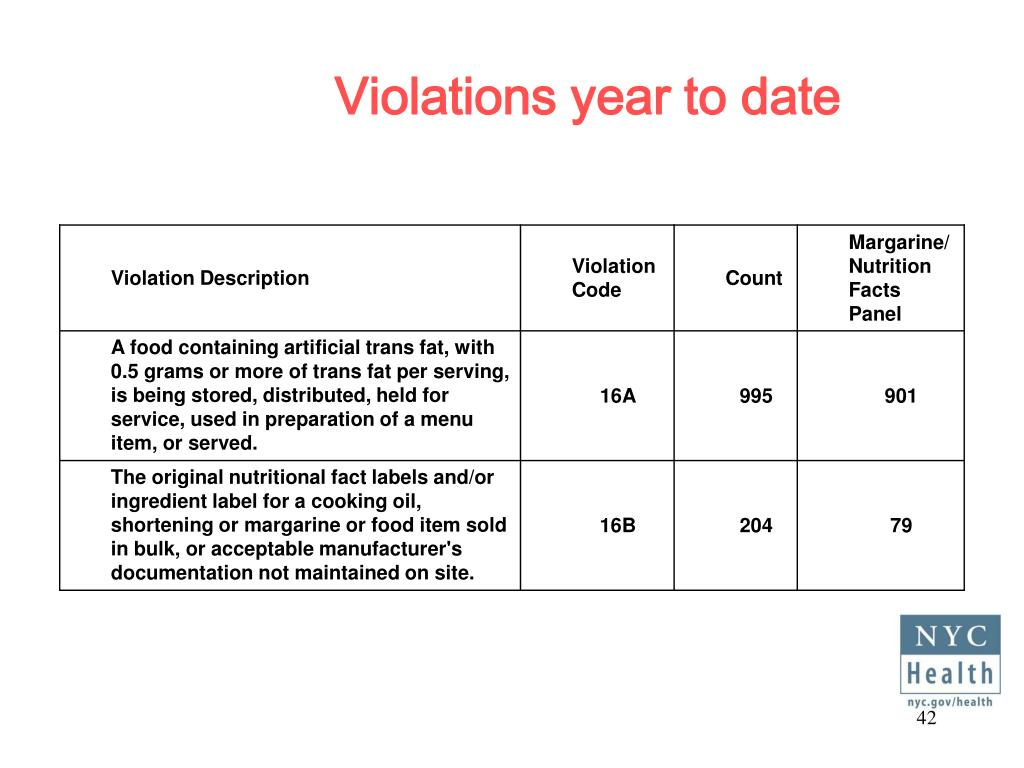 Violations year to date