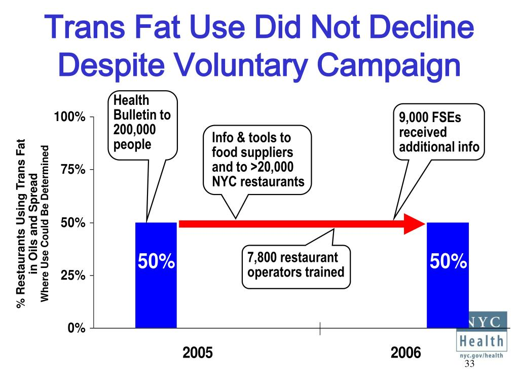 Trans Fat Use Did Not Decline Despite Voluntary Campaign