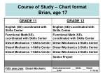 course of study chart format brian age 17