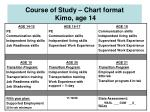 course of study chart format kimo age 14