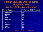 foreign students enrolled in phd programs 1999 as of all students enrolled