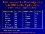 total investment in knowledge as a 0f gdp by the top investors r d software high education