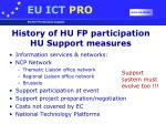 history of hu fp participation hu support measures