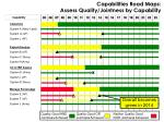 capabilities road maps assess quality jointness by capability