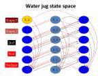 water jug state space