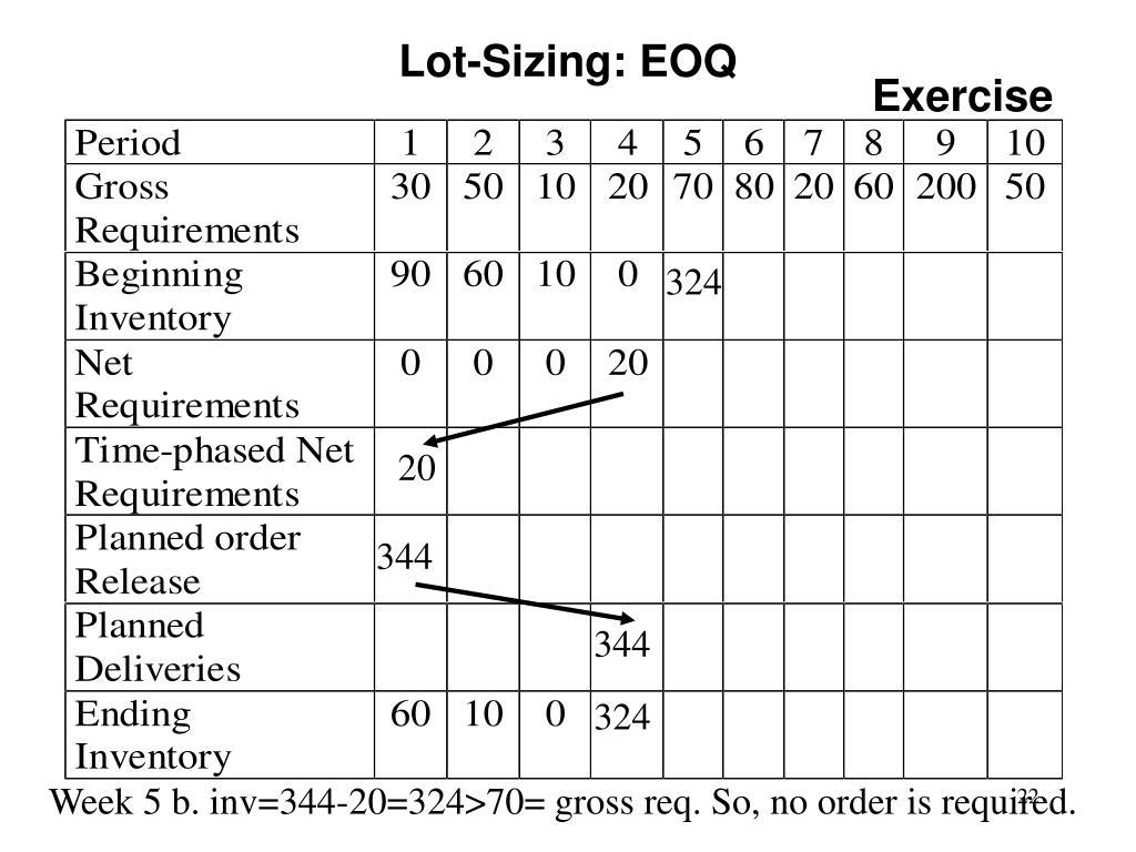 Lot-Sizing: EOQ