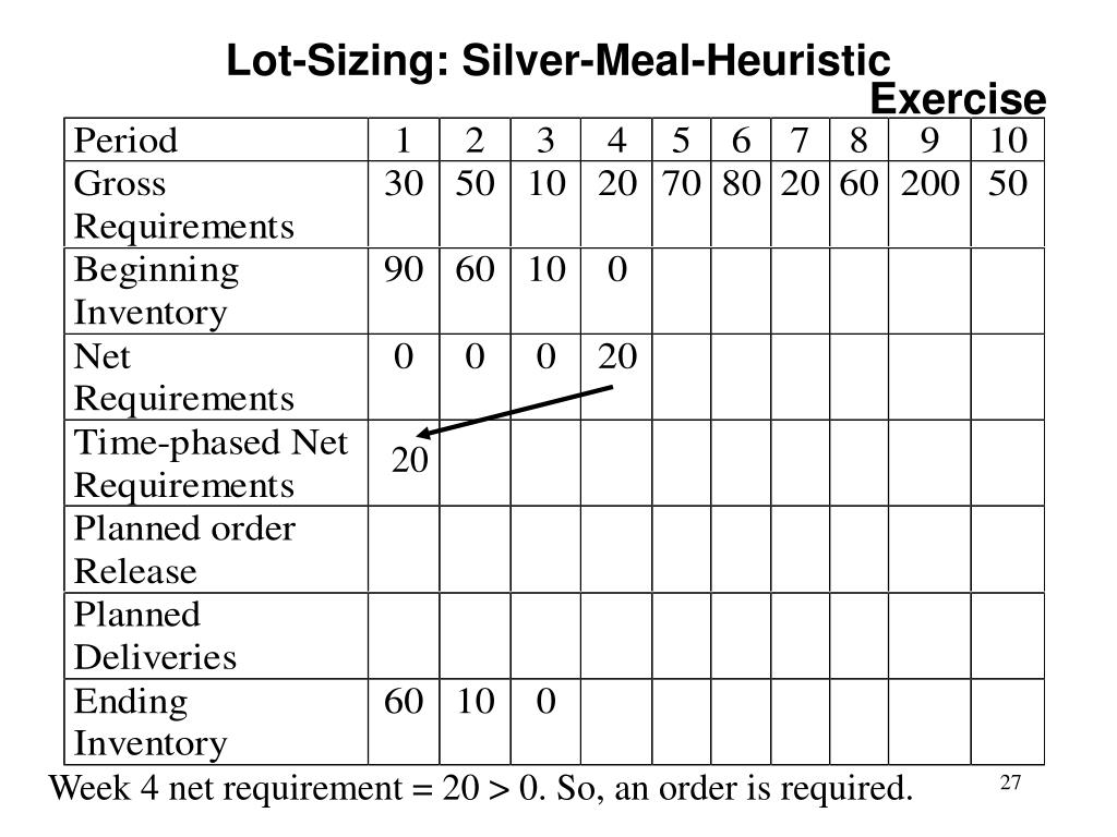 Lot-Sizing: Silver-Meal-Heuristic