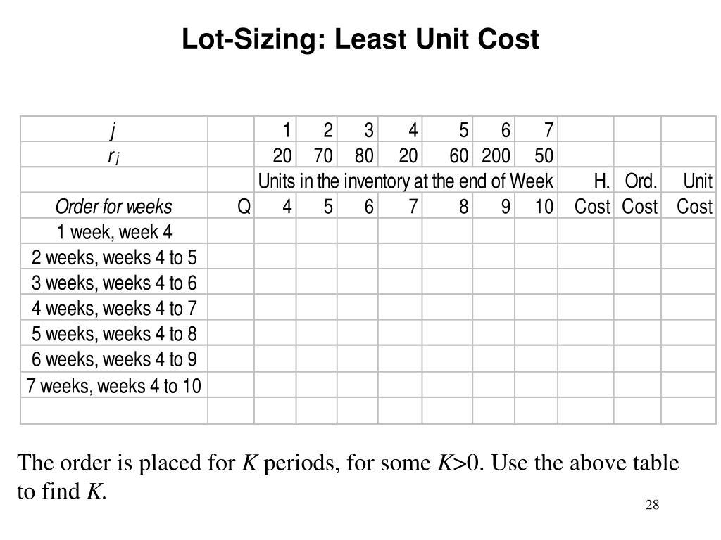 Lot-Sizing: Least Unit Cost