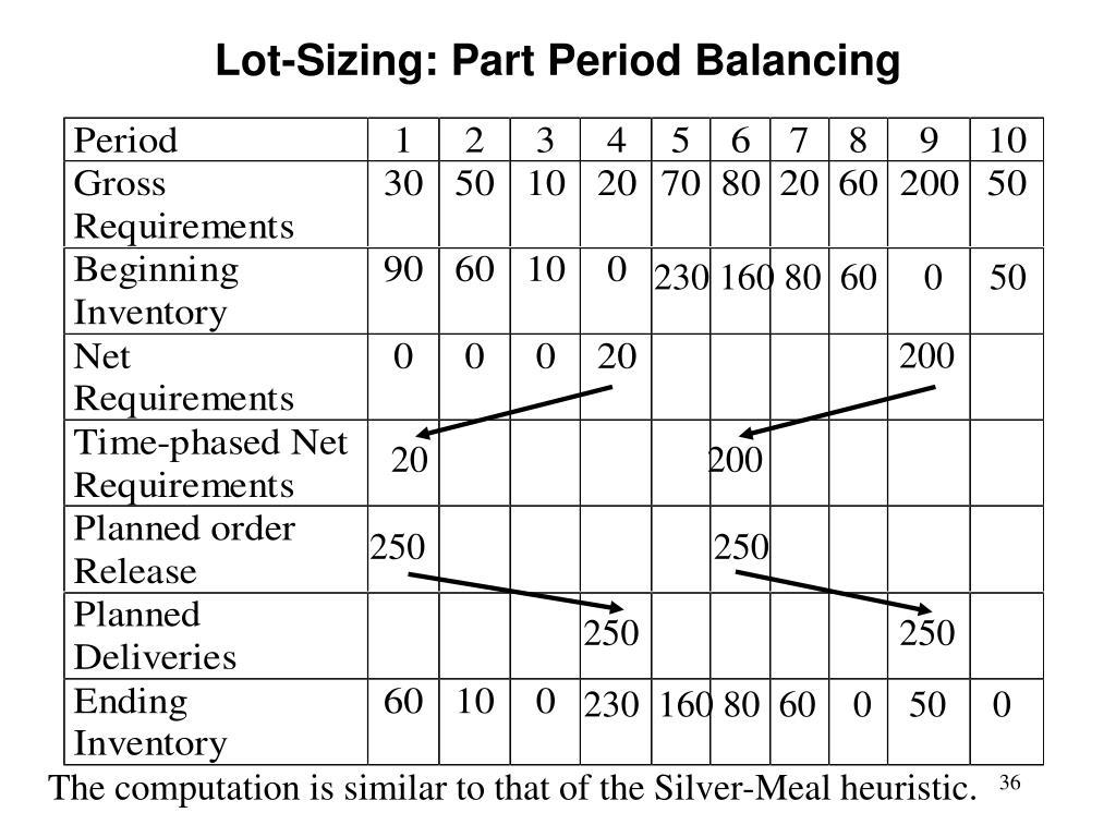 Lot-Sizing: Part Period Balancing
