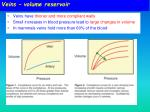 veins volume reservoir