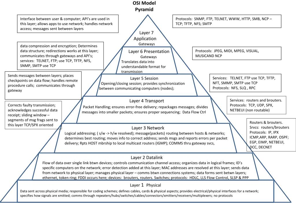 osi model pyramid l.