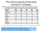 the centre of gravity of the world economy is changing
