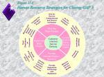figure 11 5 human resource strategies for closing gap 3
