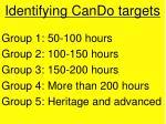 identifying cando targets