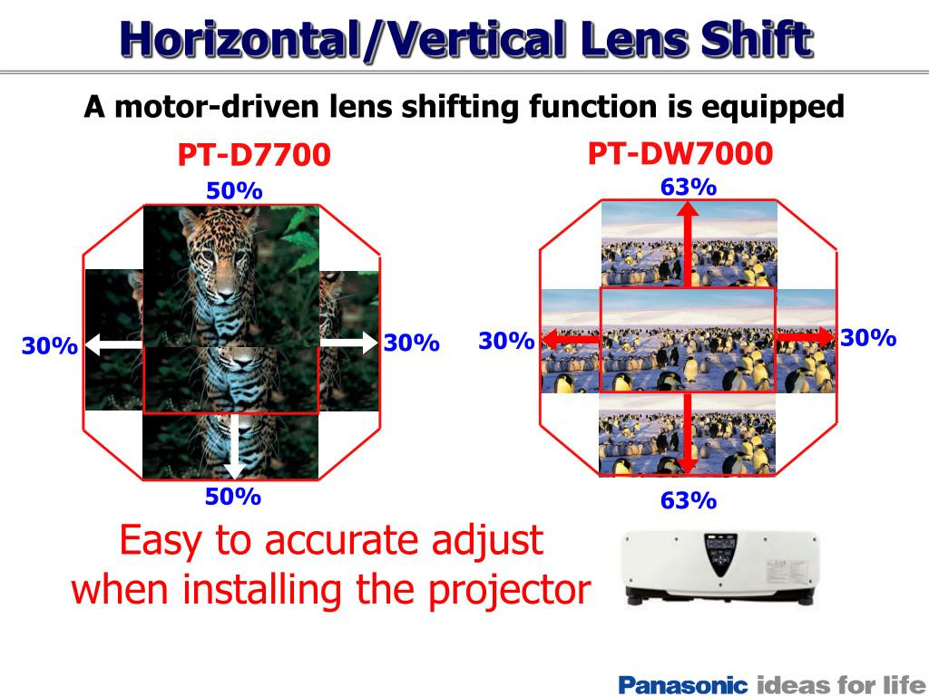 Horizontal/Vertical Lens Shift