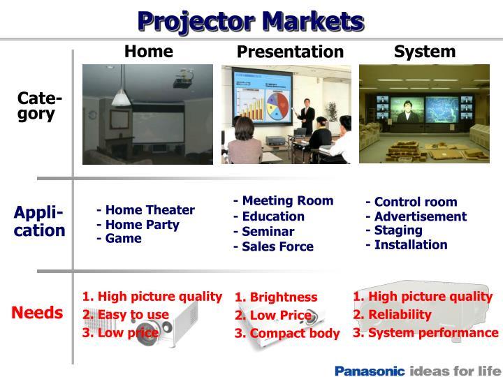 Projector Markets