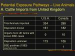 potential exposure pathways live animals a cattle imports from united kingdom