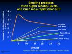 smoking produces much higher nicotine levels and much more rapidly than nrt