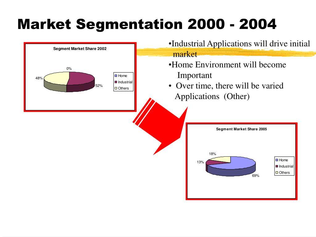 Market Segmentation 2000 - 2004