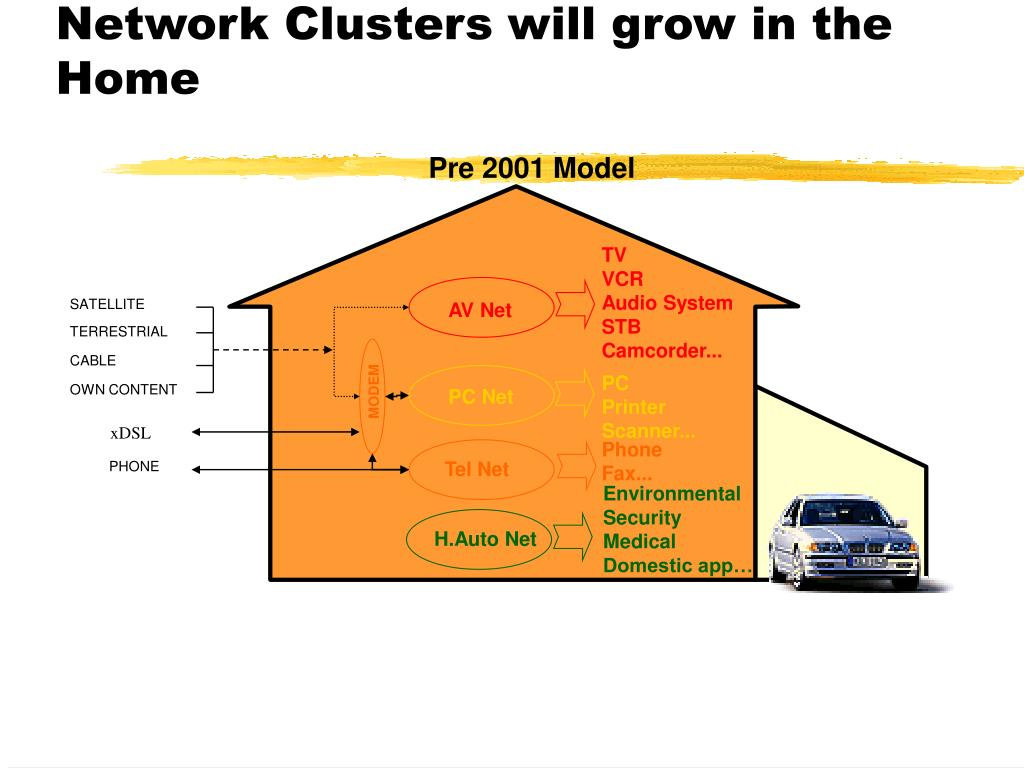 Network Clusters will grow in the Home