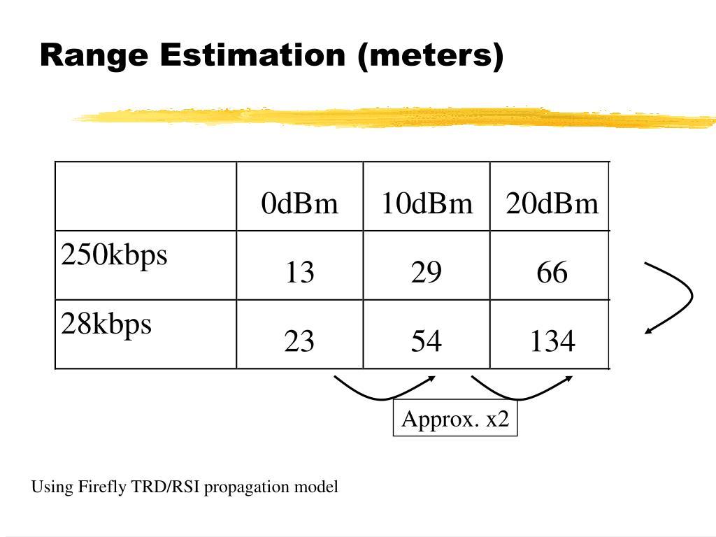 Range Estimation (meters)