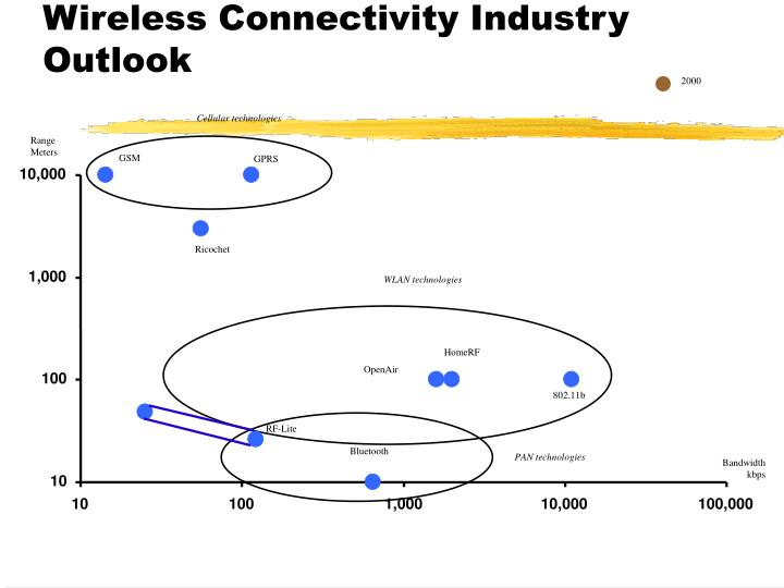 Wireless connectivity industry outlook