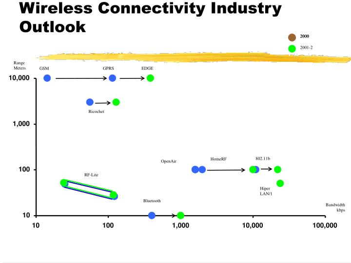 Wireless connectivity industry outlook3