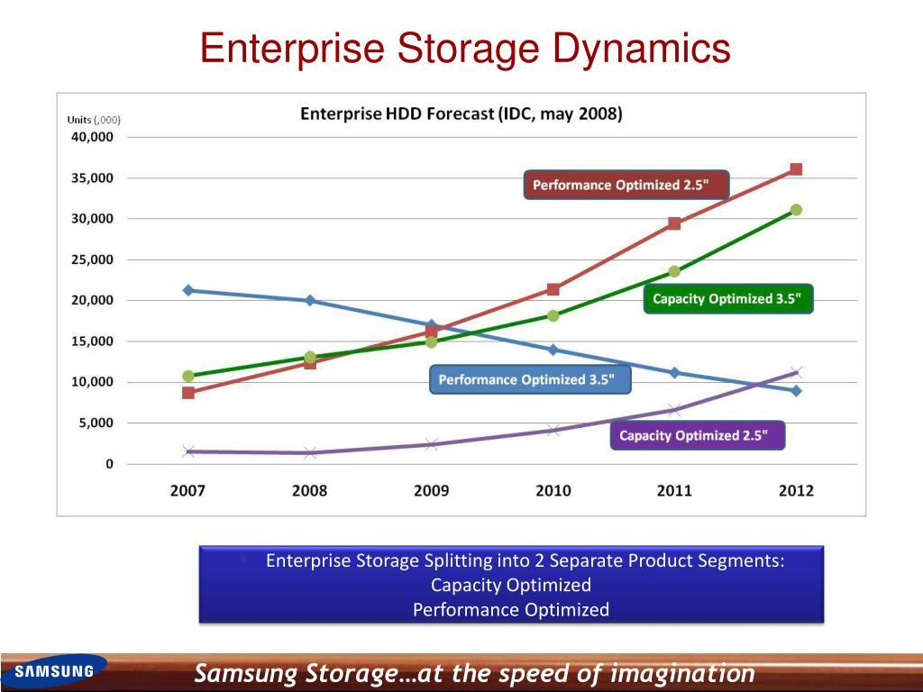 Enterprise Storage Dynamics