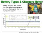 battery types chargers matter
