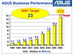 asus business performance