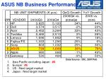 asus nb business performance