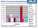asus the top growing nb brand
