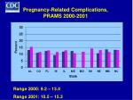 pregnancy related complications prams 2000 2001