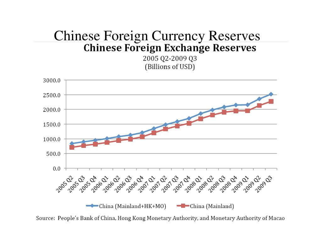 chinese foreign currency reserves l.