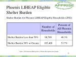 phoenix liheap eligible shelter burden
