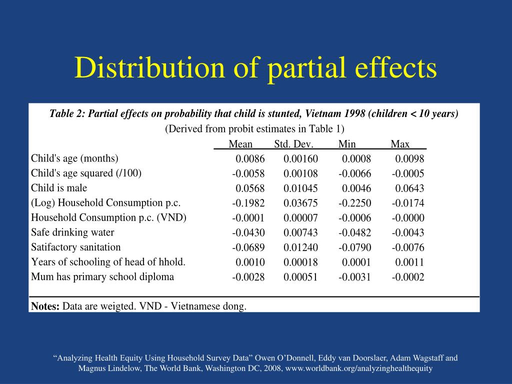 Distribution of partial effects