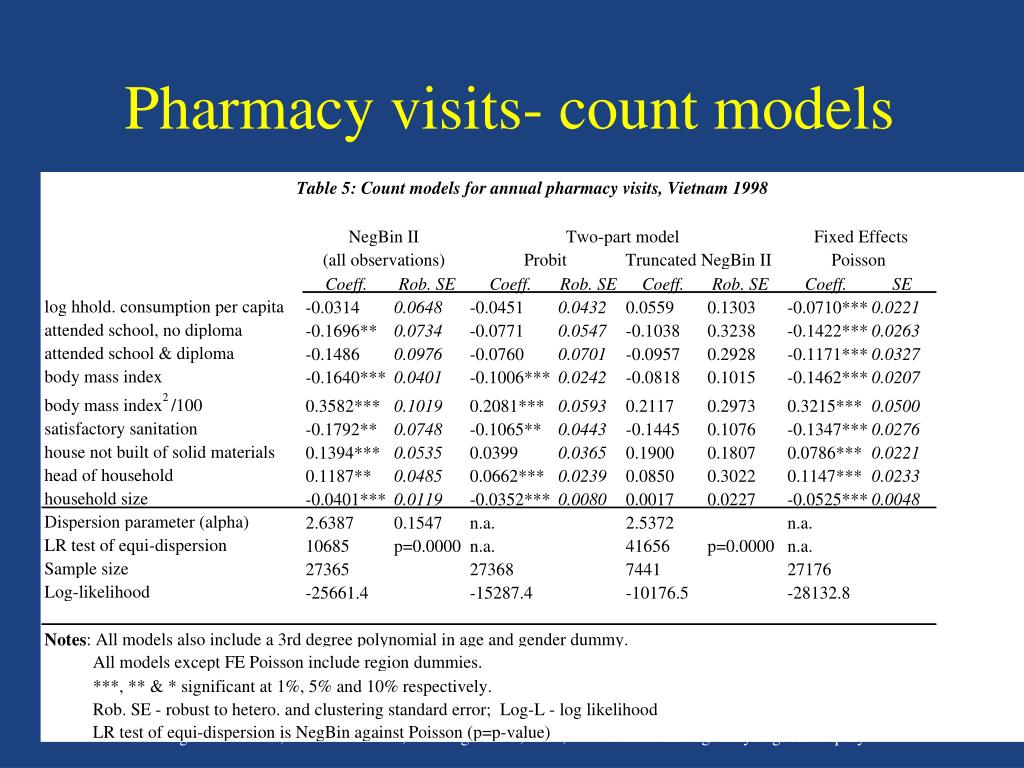 Pharmacy visits- count models