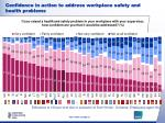 confidence in action to address workplace safety and health problems4
