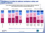confidence in action to address workplace safety and health problems5