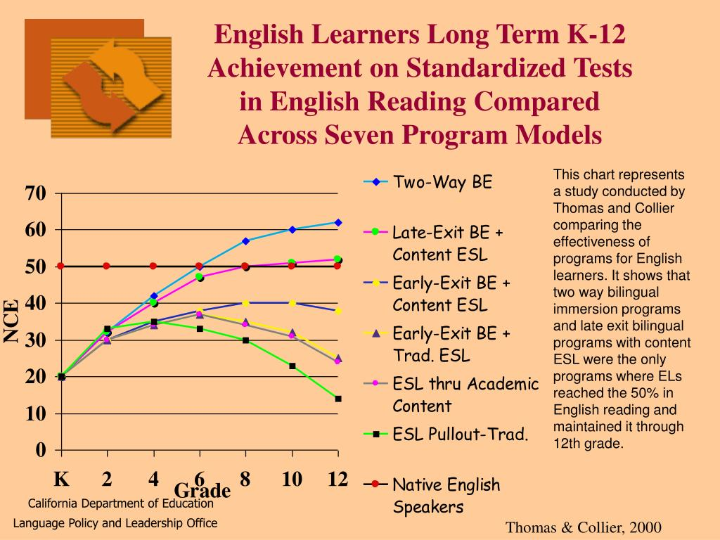 English Learners Long Term K-12 Achievement on Standardized Tests in English Reading Compared Across Seven Program Models