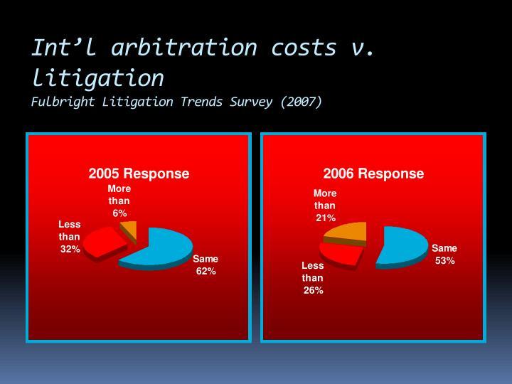Int'l arbitration costs v. litigation