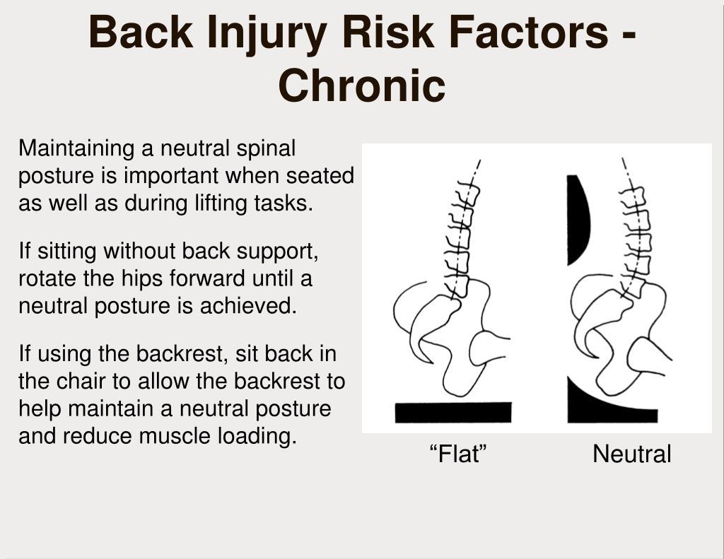 Back Injury Risk Factors - Chronic