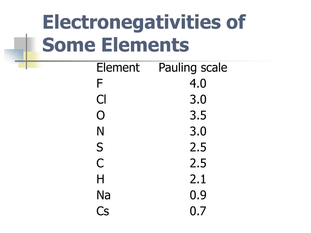 Electronegativities of Some Elements