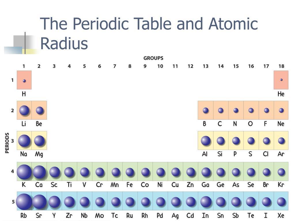 The Periodic Table and Atomic Radius